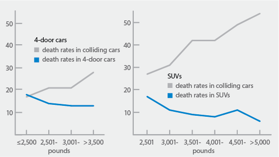 As Suvs Get Ger And Heavier Are People In Cars At Risk