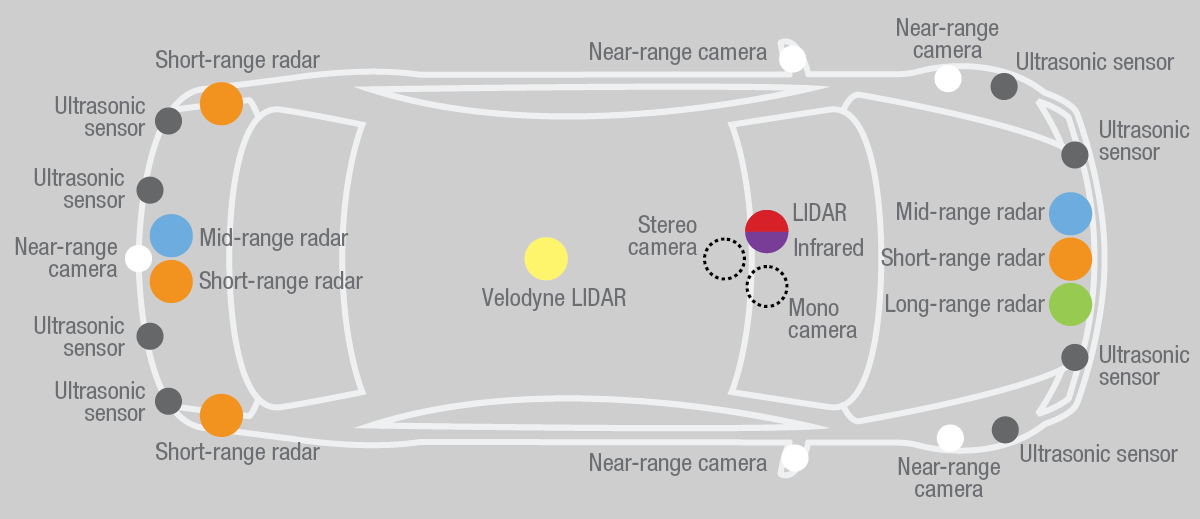 Typical sensor locations