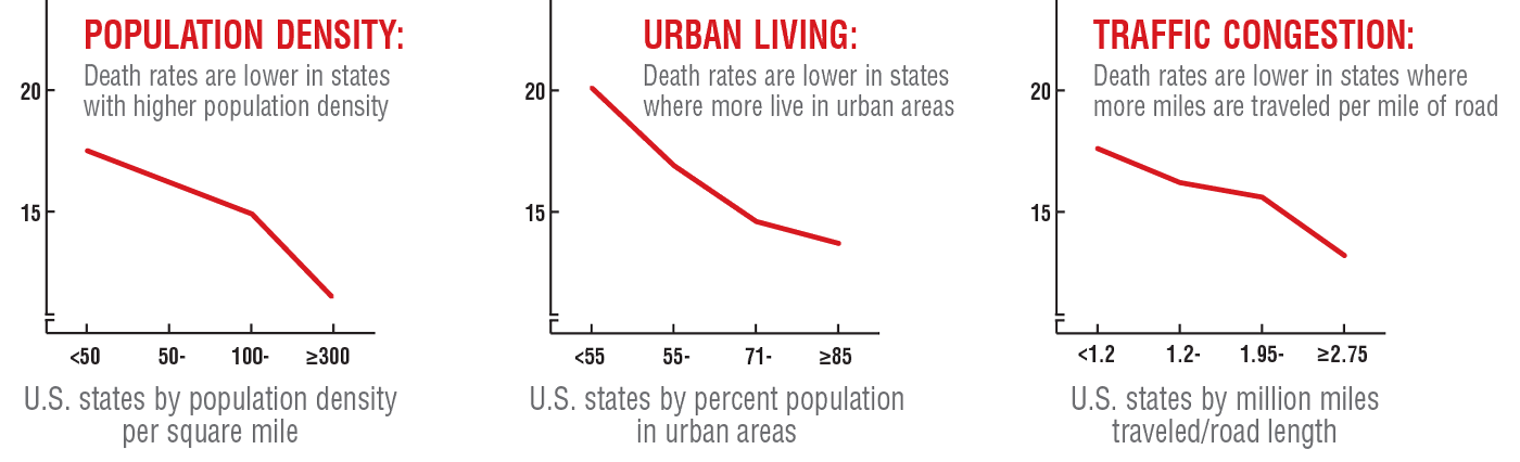 urbanization graphs