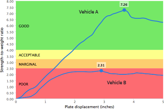 Strength-to-weight-ratio graph image