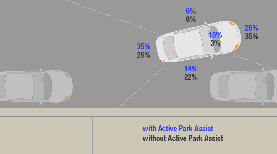 Automated steering: maneuvering into a parking space
