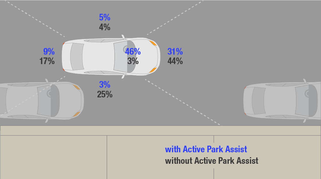 Automated steering: approaching and selecting a parking space